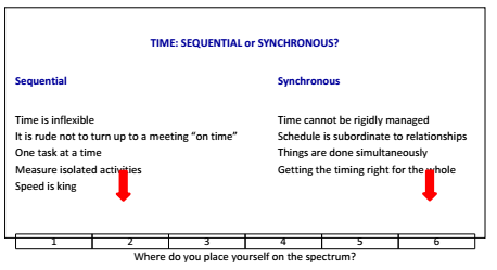 sequential-or-synchronous